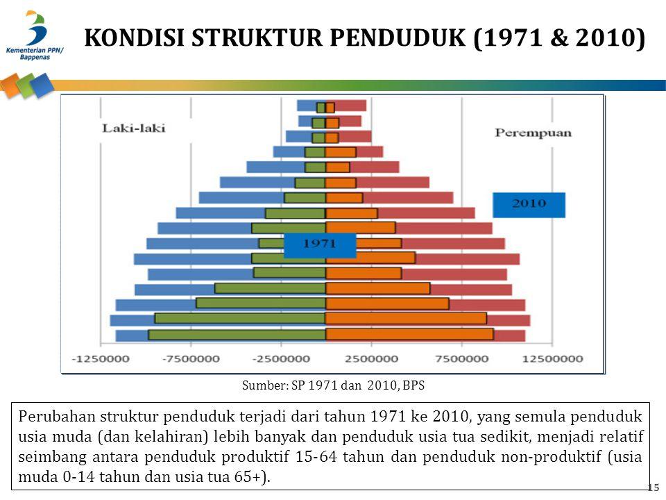 15 KONDISI STRUKTUR PENDUDUK (1971 & 2010) Perubahan struktur penduduk terjadi dari tahun 1971 ke 2010, yang semula penduduk usia muda (dan kelahiran) lebih banyak dan penduduk usia tua sedikit, menjadi relatif seimbang antara penduduk produktif 15-64 tahun dan penduduk non-produktif (usia muda 0-14 tahun dan usia tua 65+).