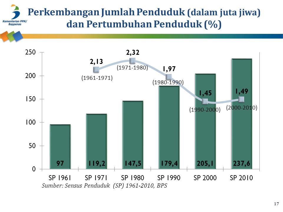 17 Perkembangan Jumlah Penduduk (dalam juta jiwa) dan Pertumbuhan Penduduk (%) Sumber: Sensus Penduduk (SP) 1961-2010, BPS (1961-1971) (1971-1980) (1980-1990) (1990-2000) (2000-2010)