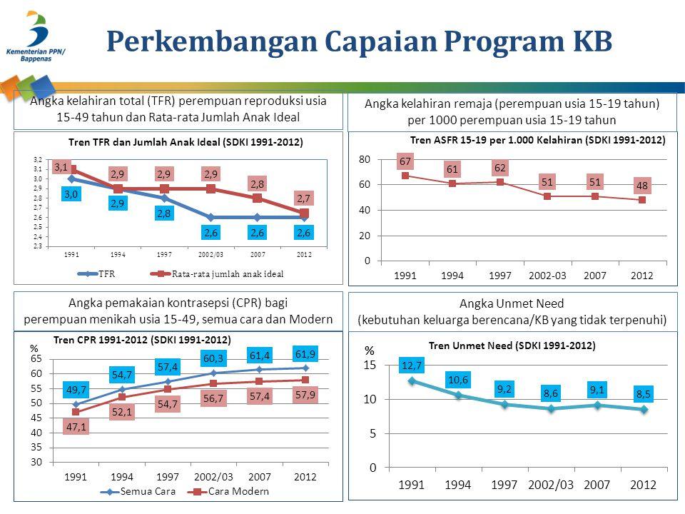 Perkembangan Capaian Program KB Angka pemakaian kontrasepsi (CPR) bagi perempuan menikah usia 15-49, semua cara dan Modern Angka Unmet Need (kebutuhan keluarga berencana/KB yang tidak terpenuhi) Angka kelahiran remaja (perempuan usia 15-19 tahun) per 1000 perempuan usia 15-19 tahun Angka kelahiran total (TFR) perempuan reproduksi usia 15-49 tahun dan Rata-rata Jumlah Anak Ideal