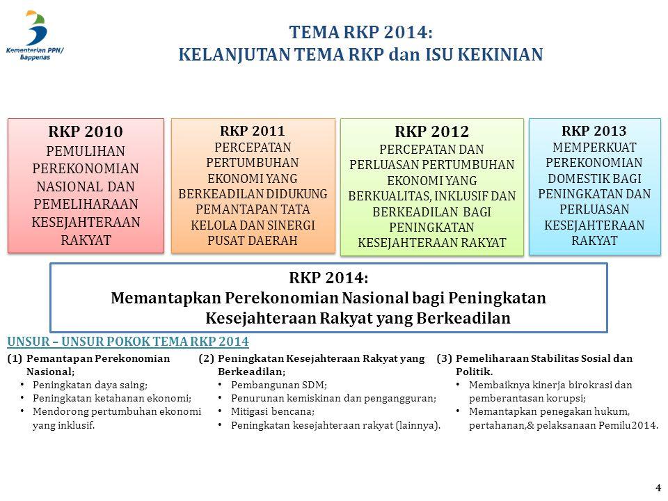 BAPPENAS TEMA RKP 2014: KELANJUTAN TEMA RKP dan ISU KEKINIAN 4 RKP 2014: Memantapkan Perekonomian Nasional bagi Peningkatan Kesejahteraan Rakyat yang Berkeadilan RKP 2010 PEMULIHAN PEREKONOMIAN NASIONAL DAN PEMELIHARAAN KESEJAHTERAAN RAKYAT RKP 2010 PEMULIHAN PEREKONOMIAN NASIONAL DAN PEMELIHARAAN KESEJAHTERAAN RAKYAT RKP 2012 PERCEPATAN DAN PERLUASAN PERTUMBUHAN EKONOMI YANG BERKUALITAS, INKLUSIF DAN BERKEADILAN BAGI PENINGKATAN KESEJAHTERAAN RAKYAT RKP 2012 PERCEPATAN DAN PERLUASAN PERTUMBUHAN EKONOMI YANG BERKUALITAS, INKLUSIF DAN BERKEADILAN BAGI PENINGKATAN KESEJAHTERAAN RAKYAT RKP 2013 MEMPERKUAT PEREKONOMIAN DOMESTIK BAGI PENINGKATAN DAN PERLUASAN KESEJAHTERAAN RAKYAT RKP 2013 MEMPERKUAT PEREKONOMIAN DOMESTIK BAGI PENINGKATAN DAN PERLUASAN KESEJAHTERAAN RAKYAT RKP 2011 PERCEPATAN PERTUMBUHAN EKONOMI YANG BERKEADILAN DIDUKUNG PEMANTAPAN TATA KELOLA DAN SINERGI PUSAT DAERAH RKP 2011 PERCEPATAN PERTUMBUHAN EKONOMI YANG BERKEADILAN DIDUKUNG PEMANTAPAN TATA KELOLA DAN SINERGI PUSAT DAERAH (1)Pemantapan Perekonomian Nasional; • Peningkatan daya saing; • Peningkatan ketahanan ekonomi; • Mendorong pertumbuhan ekonomi yang inklusif.