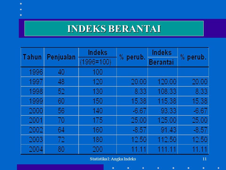 Statistika I: Angka Indeks11 INDEKS BERANTAI