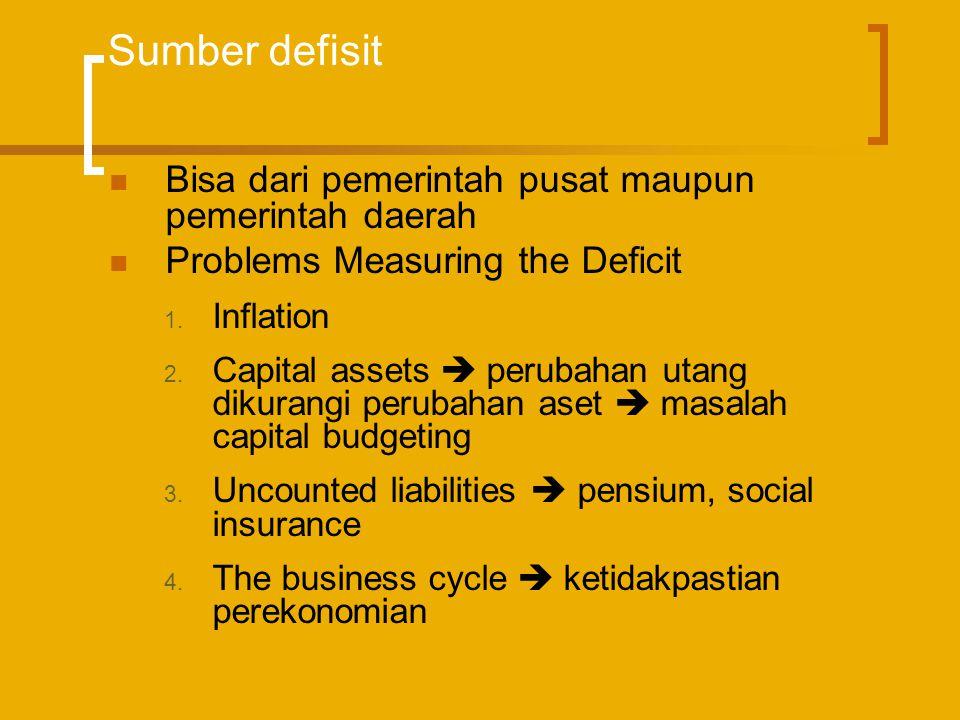 Sumber defisit  Bisa dari pemerintah pusat maupun pemerintah daerah  Problems Measuring the Deficit 1. Inflation 2. Capital assets  perubahan utang