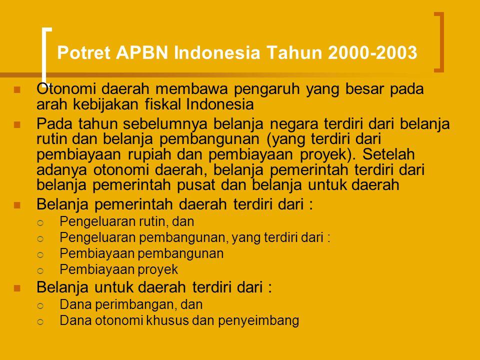 Potret APBN Indonesia Tahun 2000-2003  Otonomi daerah membawa pengaruh yang besar pada arah kebijakan fiskal Indonesia  Pada tahun sebelumnya belanj