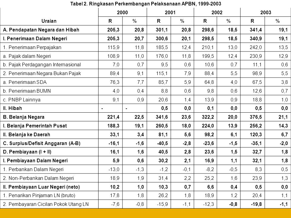 Tabel 2. Ringkasan Perkembangan Pelaksanaan APBN, 1999-2003 Uraian 2000200120022003 R%R%R%R% A. Pendapatan Negara dan Hibah205,320,8301,120,8298,618,5