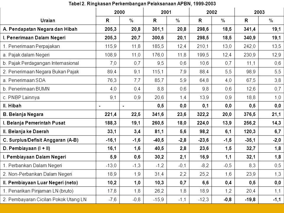 Potret APBN Indonesia Tahun 2004-2005  Pada tahun 2003, di Indonesia berlaku Undang-undang Nomor 17 mengenai Keuangan Negara.