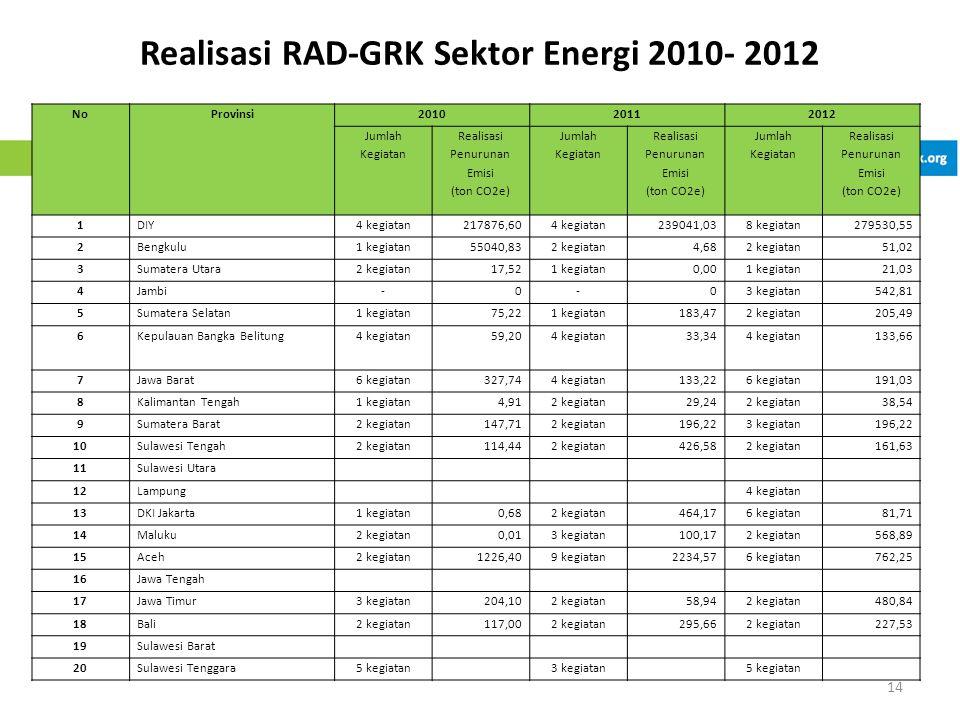 Realisasi RAD-GRK Sektor Energi 2010- 2012 14 NoProvinsi201020112012 Jumlah Kegiatan Realisasi Penurunan Emisi (ton CO2e) Jumlah Kegiatan Realisasi Penurunan Emisi (ton CO2e) Jumlah Kegiatan Realisasi Penurunan Emisi (ton CO2e) 1DIY4 kegiatan217876,604 kegiatan239041,038 kegiatan279530,55 2Bengkulu1 kegiatan55040,832 kegiatan4,682 kegiatan51,02 3Sumatera Utara2 kegiatan17,521 kegiatan0,001 kegiatan21,03 4Jambi-0-03 kegiatan542,81 5Sumatera Selatan1 kegiatan75,221 kegiatan183,472 kegiatan205,49 6Kepulauan Bangka Belitung4 kegiatan59,204 kegiatan33,344 kegiatan133,66 7Jawa Barat6 kegiatan327,744 kegiatan133,226 kegiatan191,03 8Kalimantan Tengah1 kegiatan4,912 kegiatan29,242 kegiatan38,54 9Sumatera Barat2 kegiatan147,712 kegiatan196,223 kegiatan196,22 10Sulawesi Tengah2 kegiatan114,442 kegiatan426,582 kegiatan161,63 11Sulawesi Utara 12Lampung 4 kegiatan 13DKI Jakarta1 kegiatan0,682 kegiatan464,176 kegiatan81,71 14Maluku2 kegiatan0,013 kegiatan100,172 kegiatan568,89 15Aceh2 kegiatan1226,409 kegiatan2234,576 kegiatan762,25 16Jawa Tengah 17Jawa Timur3 kegiatan204,102 kegiatan58,942 kegiatan480,84 18Bali2 kegiatan117,002 kegiatan295,662 kegiatan227,53 19Sulawesi Barat 20Sulawesi Tenggara5 kegiatan 3 kegiatan 5 kegiatan
