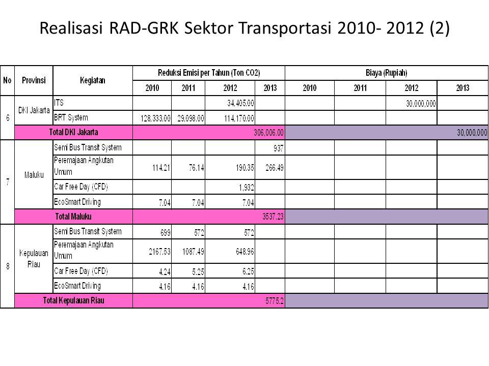 Realisasi RAD-GRK Sektor Transportasi 2010- 2012 (2)