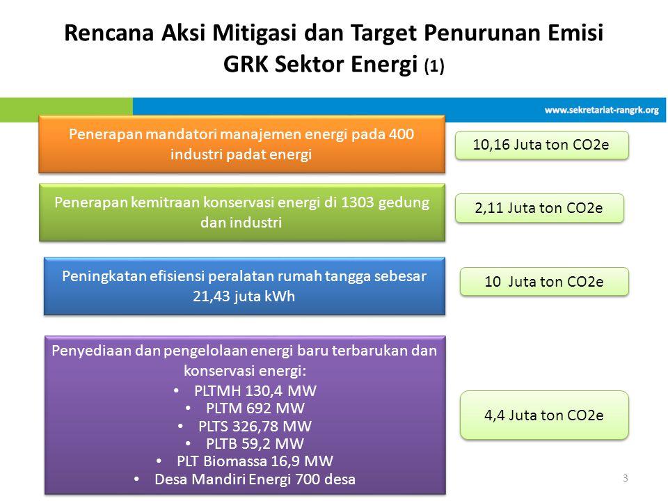 Rencana Aksi Mitigasi dan Target Penurunan Emisi GRK Sektor Energi (1) 3 Penerapan mandatori manajemen energi pada 400 industri padat energi Penerapan kemitraan konservasi energi di 1303 gedung dan industri Peningkatan efisiensi peralatan rumah tangga sebesar 21,43 juta kWh Penyediaan dan pengelolaan energi baru terbarukan dan konservasi energi: • PLTMH 130,4 MW • PLTM 692 MW • PLTS 326,78 MW • PLTB 59,2 MW • PLT Biomassa 16,9 MW • Desa Mandiri Energi 700 desa Penyediaan dan pengelolaan energi baru terbarukan dan konservasi energi: • PLTMH 130,4 MW • PLTM 692 MW • PLTS 326,78 MW • PLTB 59,2 MW • PLT Biomassa 16,9 MW • Desa Mandiri Energi 700 desa 10,16 Juta ton CO2e 2,11 Juta ton CO2e 10 Juta ton CO2e 4,4 Juta ton CO2e