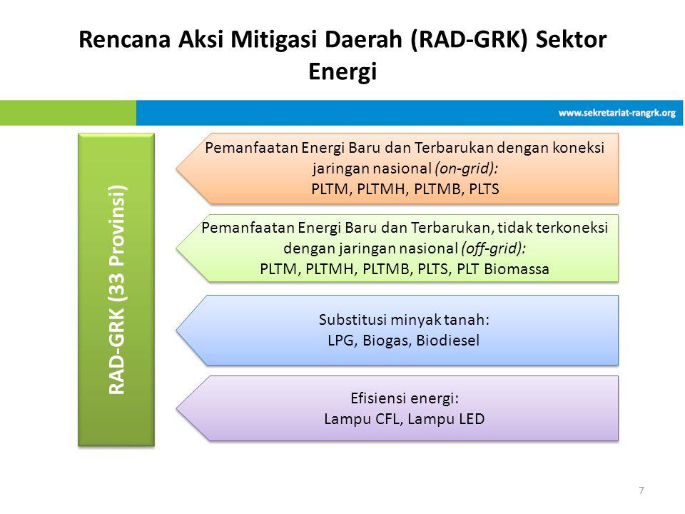Rencana Aksi Mitigasi Daerah (RAD-GRK) Sektor Energi 7 RAD-GRK (3 3 Provinsi) Pemanfaatan Energi Baru dan Terbarukan dengan koneksi jaringan nasional (on-grid): PLTM, PLTMH, PLTMB, PLTS Pemanfaatan Energi Baru dan Terbarukan dengan koneksi jaringan nasional (on-grid): PLTM, PLTMH, PLTMB, PLTS Pemanfaatan Energi Baru dan Terbarukan, tidak terkoneksi dengan jaringan nasional (off-grid): PLTM, PLTMH, PLTMB, PLTS, PLT Biomassa Pemanfaatan Energi Baru dan Terbarukan, tidak terkoneksi dengan jaringan nasional (off-grid): PLTM, PLTMH, PLTMB, PLTS, PLT Biomassa Substitusi minyak tanah: LPG, Biogas, Biodiesel Substitusi minyak tanah: LPG, Biogas, Biodiesel Efisiensi energi: Lampu CFL, Lampu LED Efisiensi energi: Lampu CFL, Lampu LED