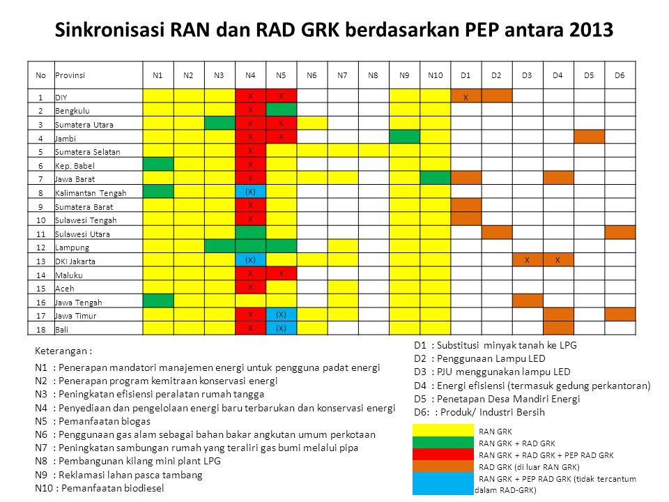Sinkronisasi RAN dan RAD GRK berdasarkan PEP antara 2013 NoProvinsiN1N2N3N4N5N6N7N8N9N10D1D2D3D4D5D6 1DIY XX X 2Bengkulu X 3Sumatera Utara XX 4Jambi XX 5Sumatera Selatan X 6Kep.