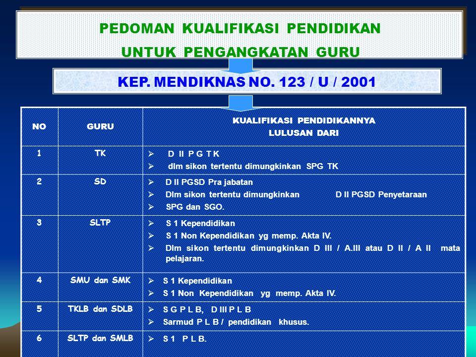 PROSEDUR PENGADAAN / PENGANGKATAN CPNS BERDASARKAN PP NO. 98 TAHUN 2000 JO. PP NO. 11 TAHUN 2002, KEP.KA. BKN NO. 11 TAHUN 2002 PROSEDUR PENGADAAN / P