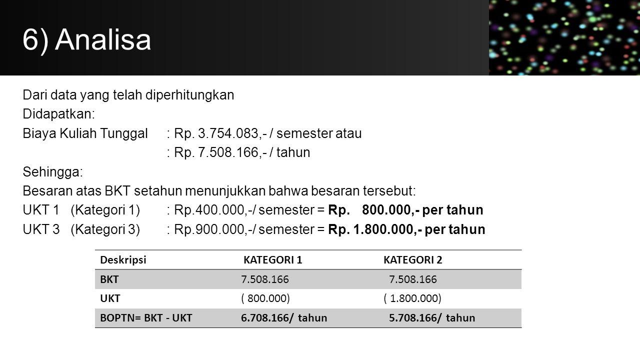 6) Analisa Dari data yang telah diperhitungkan Didapatkan: Biaya Kuliah Tunggal: Rp. 3.754.083,- / semester atau : Rp. 7.508.166,- / tahun Sehingga: B