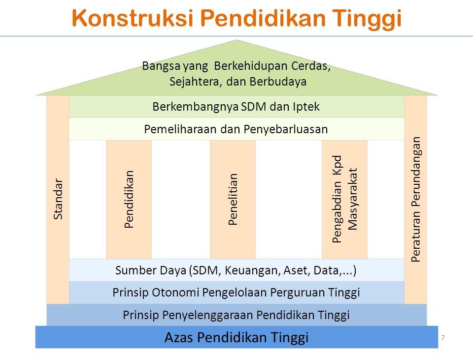 Otonomi Perguruan Tinggi & Kelembagaannya Otonomi Perguruan Tinggi Swasta Otonomi Bidang Akademik Otonomi Bidang Non- Akademik Otonomi Penuh (sesuai perundangan) Ditentukan oleh Badan Penyelenggara PTS a.l.