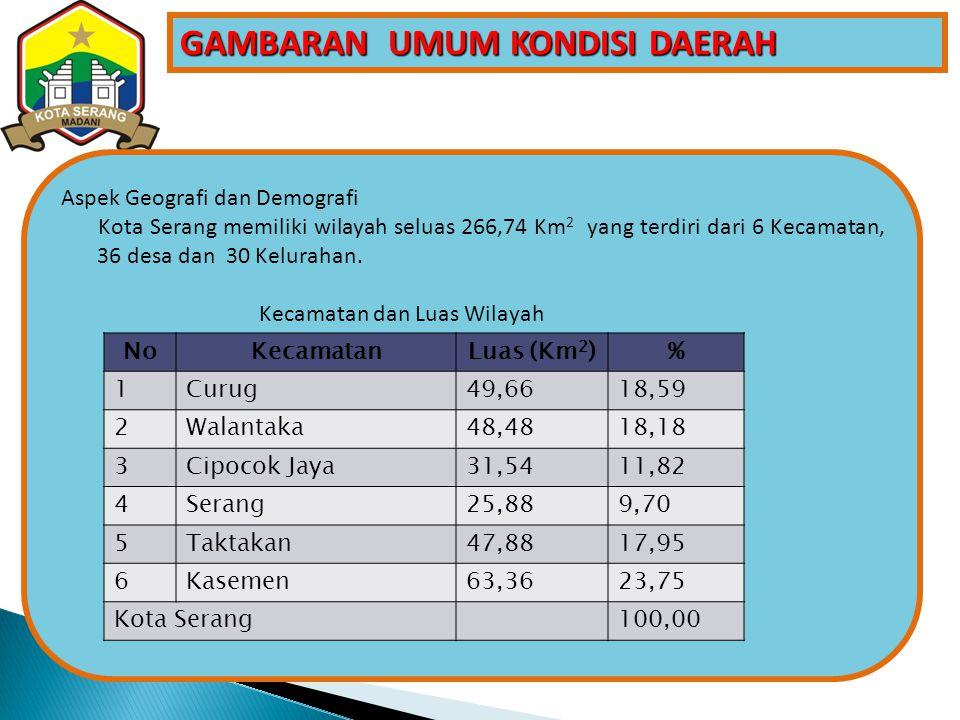 GAMBARAN UMUM KONDISI DAERAH Aspek Geografi dan Demografi Kota Serang memiliki wilayah seluas 266,74 Km 2 yang terdiri dari 6 Kecamatan, 36 desa dan 30 Kelurahan.