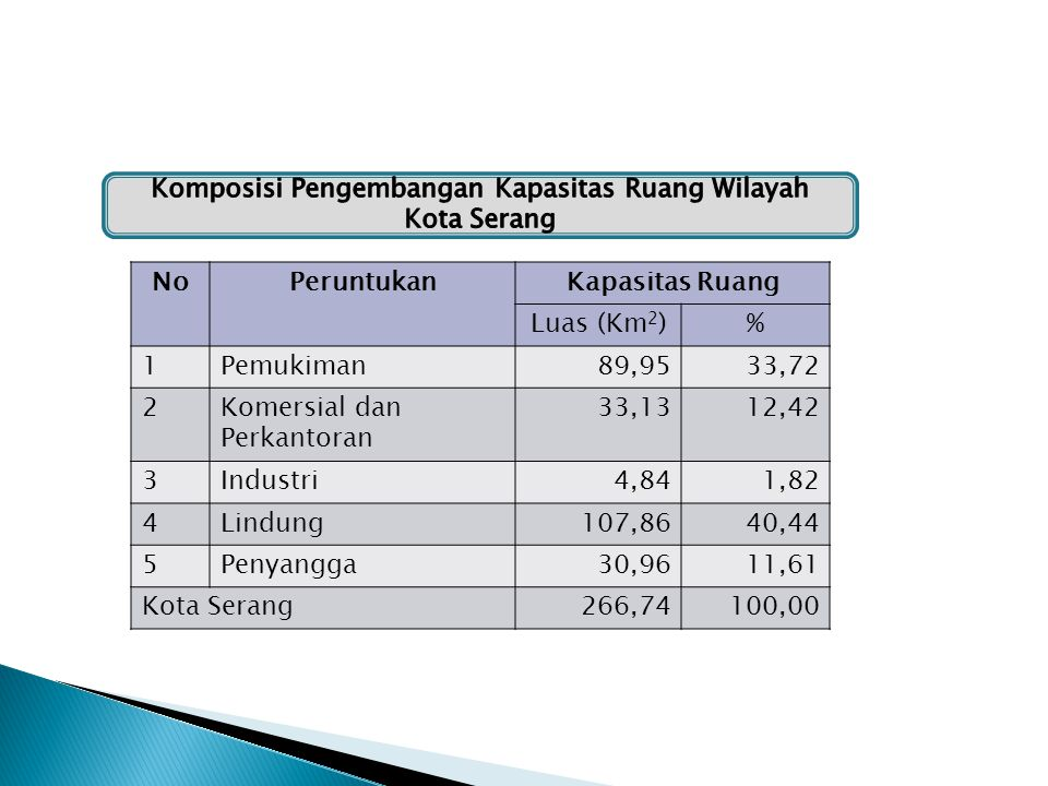 Sebaran dan kepadatan (jiwa/km²) penduduk tahun 2010 dan tahun 2011 (sumber BPS Kota Serang dan Disdukcapil) NoKecamatanPenduduk (2010)Penduduk (2011) JumlahKepadatanJumlahKepadatan 1Curug47.308953,7955.8311.125,62 2Walantaka75.6721.560,8985.3671.760,87 3Cipocok Jaya80.9302.565,9586.4812.741,94 4Serang208.0178.037,75244.0229.428,97 5Taktakan78.1841.632,9288.3091.844,38 6Kasemen87.6741.383,7499.3311.567,72 Kota Serang577.7852.166,10659.3402.471,84