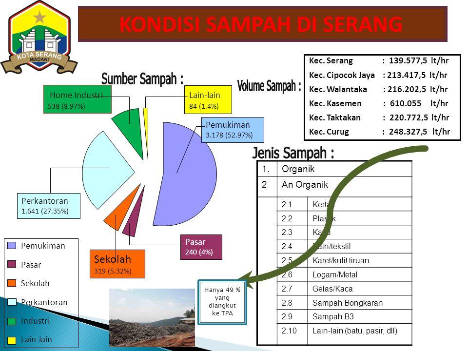 Pemukiman 3.178 (52.97%) Pasar 240 (4%) Sekolah 319 (5.32%) Perkantoran 1.641 (27.35%) Home Industri 538 (8.97%) Lain-lain 84 (1.4%) Pemukiman Pasar Sekolah Perkantoran Industri Lain-lain Kec.