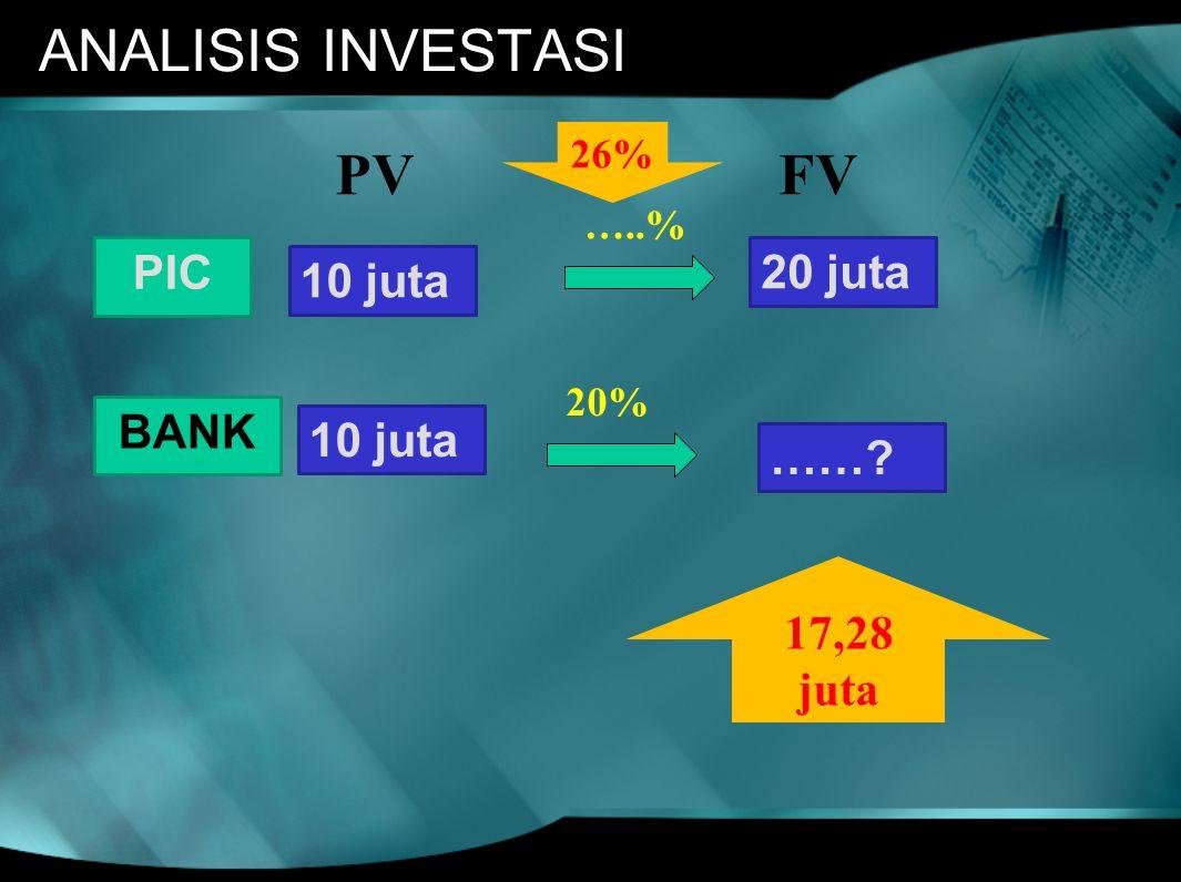 ANALISIS INVESTASI PIC BANK 10 juta 20 juta ……? PVFV 20% …..% 26% 17,28 juta