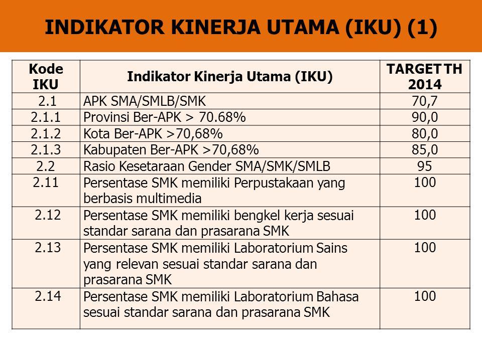 INDIKATOR KINERJA UTAMA (IKU) (1) Kode IKU Indikator Kinerja Utama (IKU) TARGET TH 2014 2.1APK SMA/SMLB/SMK70,7 2.1.1Provinsi Ber-APK > 70.68%90,0 2.1.2Kota Ber-APK >70,68%80,0 2.1.3Kabupaten Ber-APK >70,68%85,0 2.2Rasio Kesetaraan Gender SMA/SMK/SMLB95 2.11Persentase SMK memiliki Perpustakaan yang berbasis multimedia 100 2.12Persentase SMK memiliki bengkel kerja sesuai standar sarana dan prasarana SMK 100 2.13Persentase SMK memiliki Laboratorium Sains yang relevan sesuai standar sarana dan prasarana SMK 100 2.14Persentase SMK memiliki Laboratorium Bahasa sesuai standar sarana dan prasarana SMK 100