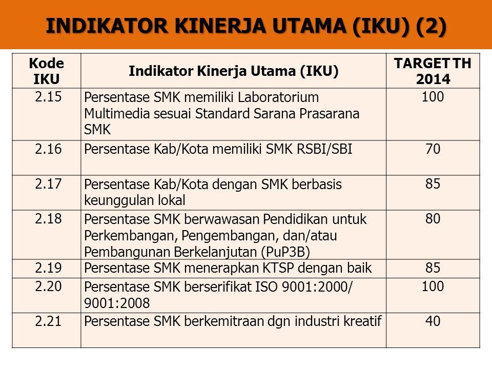 INDIKATOR KINERJA UTAMA (IKU) (2) Kode IKU Indikator Kinerja Utama (IKU) TARGET TH 2014 2.15Persentase SMK memiliki Laboratorium Multimedia sesuai Standard Sarana Prasarana SMK 100 2.16Persentase Kab/Kota memiliki SMK RSBI/SBI70 2.17Persentase Kab/Kota dengan SMK berbasis keunggulan lokal 85 2.18Persentase SMK berwawasan Pendidikan untuk Perkembangan, Pengembangan, dan/atau Pembangunan Berkelanjutan (PuP3B) 80 2.19Persentase SMK menerapkan KTSP dengan baik85 2.20Persentase SMK berserifikat ISO 9001:2000/ 9001:2008 100 2.21Persentase SMK berkemitraan dgn industri kreatif40