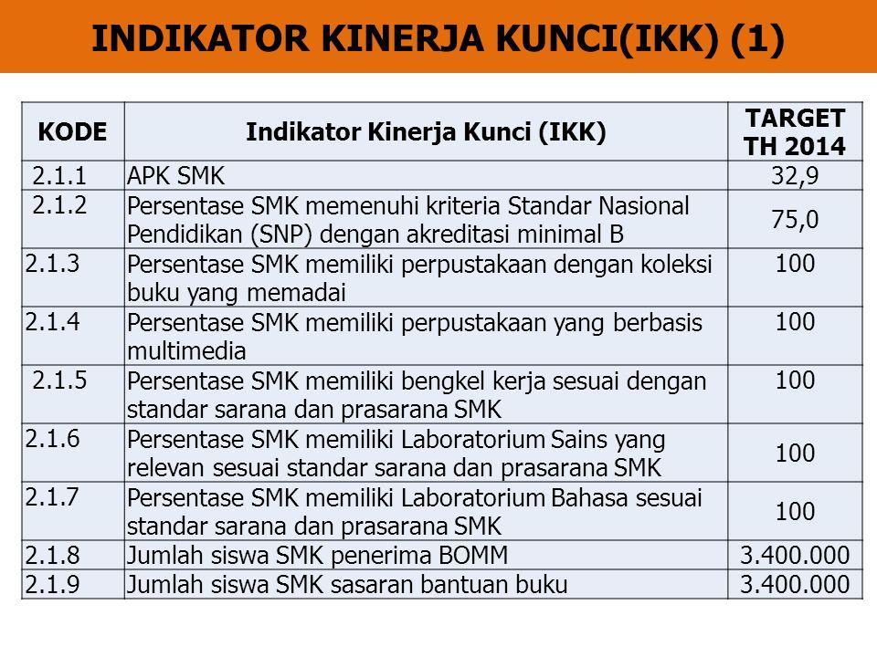 INDIKATOR KINERJA KUNCI(IKK) (1) KODEIndikator Kinerja Kunci (IKK) TARGET TH 2014 2.1.1APK SMK 32,9 2.1.2Persentase SMK memenuhi kriteria Standar Nasi