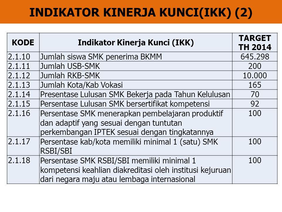 INDIKATOR KINERJA KUNCI(IKK) (2) KODEIndikator Kinerja Kunci (IKK) TARGET TH 2014 2.1.10Jumlah siswa SMK penerima BKMM645.298 2.1.11Jumlah USB-SMK200 2.1.12Jumlah RKB-SMK10.000 2.1.13Jumlah Kota/Kab Vokasi165 2.1.14Presentase Lulusan SMK Bekerja pada Tahun Kelulusan70 2.1.15Persentase Lulusan SMK bersertifikat kompetensi92 2.1.16Persentase SMK menerapkan pembelajaran produktif dan adaptif yang sesuai dengan tuntutan perkembangan IPTEK sesuai dengan tingkatannya 100 2.1.17Persentase kab/kota memiliki minimal 1 (satu) SMK RSBI/SBI 100 2.1.18Persentase SMK RSBI/SBI memiliki minimal 1 kompetensi keahlian diakreditasi oleh institusi kejuruan dari negara maju atau lembaga internasional 100