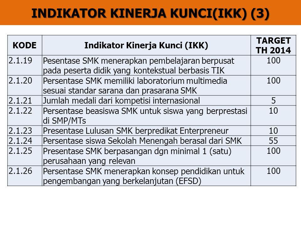 INDIKATOR KINERJA KUNCI(IKK) (3) KODEIndikator Kinerja Kunci (IKK) TARGET TH 2014 2.1.19Pesentase SMK menerapkan pembelajaran berpusat pada peserta didik yang kontekstual berbasis TIK 100 2.1.20Persentase SMK memiliki laboratorium multimedia sesuai standar sarana dan prasarana SMK 100 2.1.21Jumlah medali dari kompetisi internasional5 2.1.22Persentase beasiswa SMK untuk siswa yang berprestasi di SMP/MTs 10 2.1.23Presentase Lulusan SMK berpredikat Enterpreneur10 2.1.24Persentase siswa Sekolah Menengah berasal dari SMK55 2.1.25Presentase SMK berpasangan dgn minimal 1 (satu) perusahaan yang relevan 100 2.1.26Persentase SMK menerapkan konsep pendidikan untuk pengembangan yang berkelanjutan (EFSD) 100