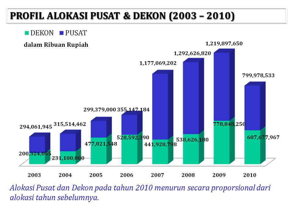 PROFIL ALOKASI PUSAT & DEKON (2003 – 2010) Alokasi Pusat dan Dekon pada tahun 2010 menurun secara proporsional dari alokasi tahun sebelumnya. dalam Ri
