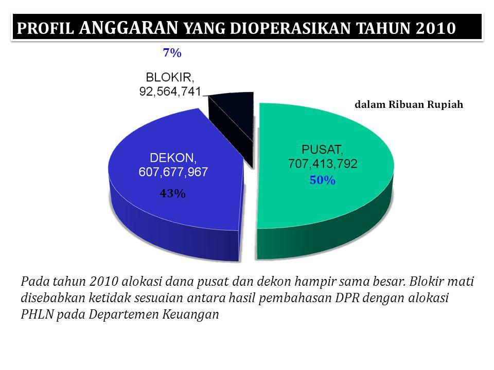 PROFIL ANGGARAN YANG DIOPERASIKAN TAHUN 2010 50% 43% 7% Pada tahun 2010 alokasi dana pusat dan dekon hampir sama besar.