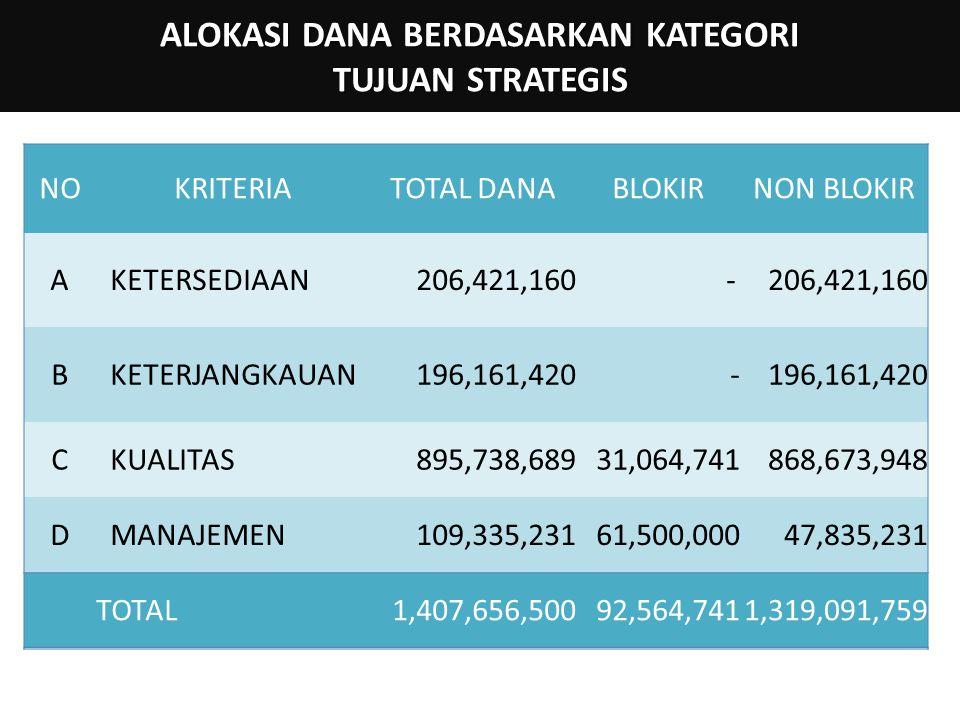 ALOKASI DANA BERDASARKAN KATEGORI TUJUAN STRATEGIS NOKRITERIATOTAL DANABLOKIRNON BLOKIR A KETERSEDIAAN206,421,160 - B KETERJANGKAUAN196,161,420- C KUALITAS895,738,689 31,064,741868,673,948 D MANAJEMEN109,335,231 61,500,00047,835,231 TOTAL1,407,656,50092,564,7411,319,091,759