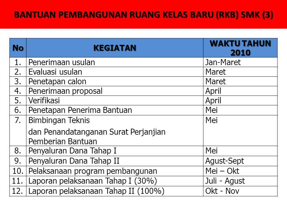 BANTUAN PEMBANGUNAN RUANG KELAS BARU (RKB) SMK (3) NoKEGIATAN WAKTU TAHUN 2010 1.Penerimaan usulanJan-Maret 2.Evaluasi usulanMaret 3.Penetapan calonMaret 4.Penerimaan proposalApril 5.VerifikasiApril 6.Penetapan Penerima BantuanMei 7.Bimbingan Teknis dan Penandatanganan Surat Perjanjian Pemberian Bantuan Mei 8.Penyaluran Dana Tahap IMei 9.Penyaluran Dana Tahap IIAgust-Sept 10.Pelaksanaan program pembangunanMei – Okt 11.Laporan pelaksanaan Tahap I (30%)Juli - Agust 12.Laporan pelaksanaan Tahap II (100%)Okt - Nov