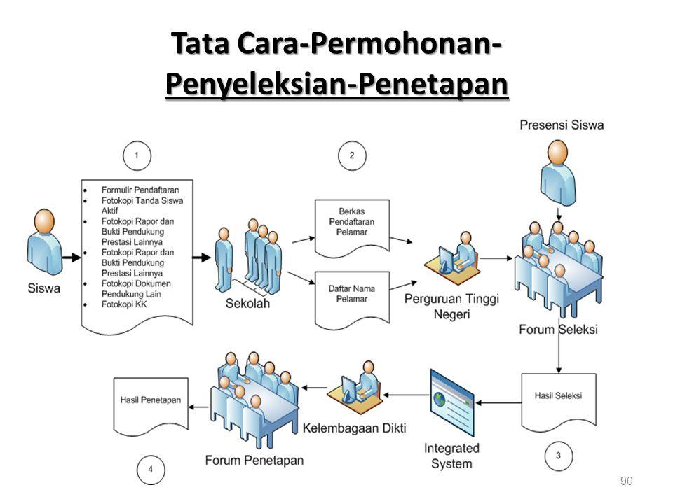 Tata Cara-Permohonan- Penyeleksian-Penetapan 90