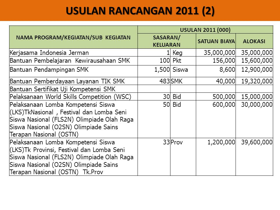 USULAN RANCANGAN 2011 (2) NAMA PROGRAM/KEGIATAN/SUB KEGIATAN USULAN 2011 (000) SASARAN/ KELUARAN SATUAN BIAYAALOKASI Kerjasama Indonesia Jerman1 Keg 3