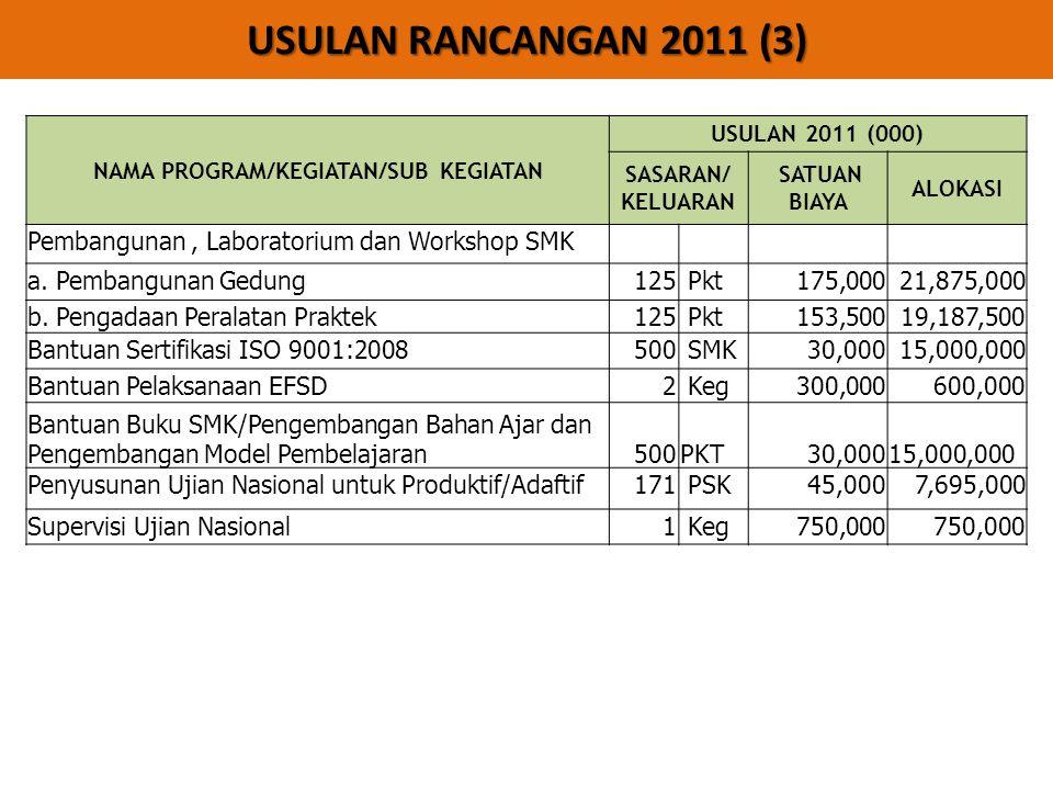 USULAN RANCANGAN 2011 (3) NAMA PROGRAM/KEGIATAN/SUB KEGIATAN USULAN 2011 (000) SASARAN/ KELUARAN SATUAN BIAYA ALOKASI Pembangunan, Laboratorium dan Workshop SMK a.