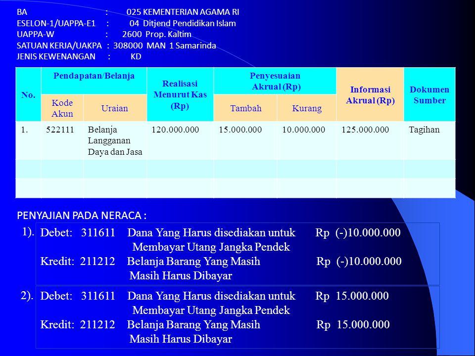 No. Pendapatan/Belanja Realisasi Menurut Kas (Rp) Penyesuaian Akrual (Rp) Informasi Akrual (Rp) Dokumen Sumber Kode Akun UraianTambahKurang 1.522111Be