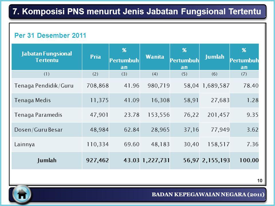 BADAN KEPEGAWAIAN NEGARA (2011) 7. Komposisi PNS menurut Jenis Jabatan Fungsional Tertentu 10 Jabatan Fungsional Tertentu Pria % Wanita % Jumlah % Per