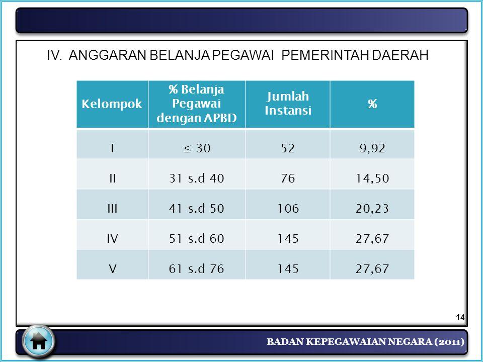 BADAN KEPEGAWAIAN NEGARA (2011) Kelompok % Belanja Pegawai dengan APBD Jumlah Instansi % I≤ 30529,92 II31 s.d 407614,50 III41 s.d 5010620,23 IV51 s.d