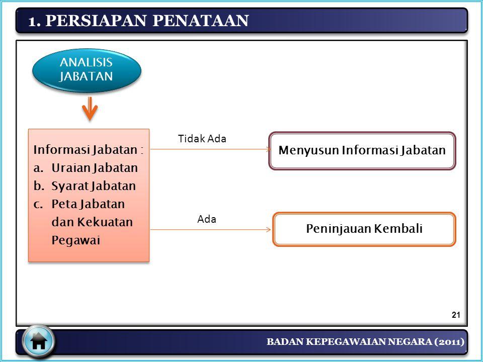 BADAN KEPEGAWAIAN NEGARA (2011) 1. PERSIAPAN PENATAAN Informasi Jabatan : a.Uraian Jabatan b.Syarat Jabatan c.Peta Jabatan dan Kekuatan Pegawai Inform