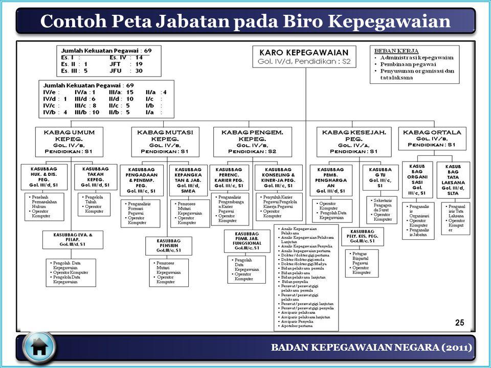 BADAN KEPEGAWAIAN NEGARA (2011) Contoh Peta Jabatan pada Biro Kepegawaian 25