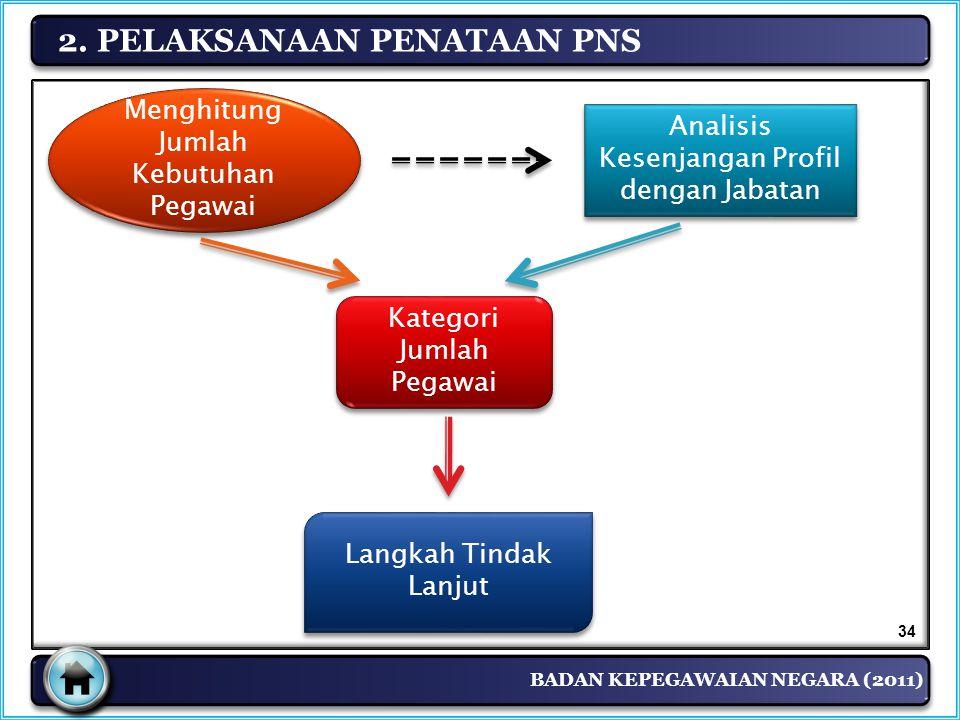 BADAN KEPEGAWAIAN NEGARA (2011) 2. PELAKSANAAN PENATAAN PNS Analisis Kesenjangan Profil dengan Jabatan Menghitung Jumlah Kebutuhan Pegawai Kategori Ju