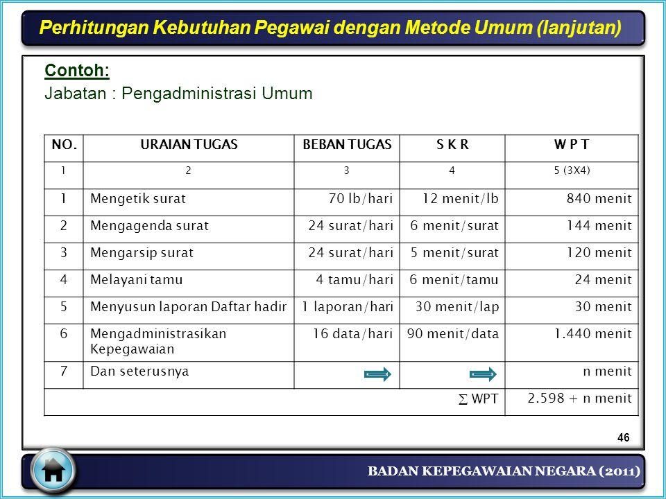 BADAN KEPEGAWAIAN NEGARA (2011) Perhitungan Kebutuhan Pegawai dengan Metode Umum (lanjutan) Contoh: Jabatan : Pengadministrasi Umum NO.URAIAN TUGASBEB