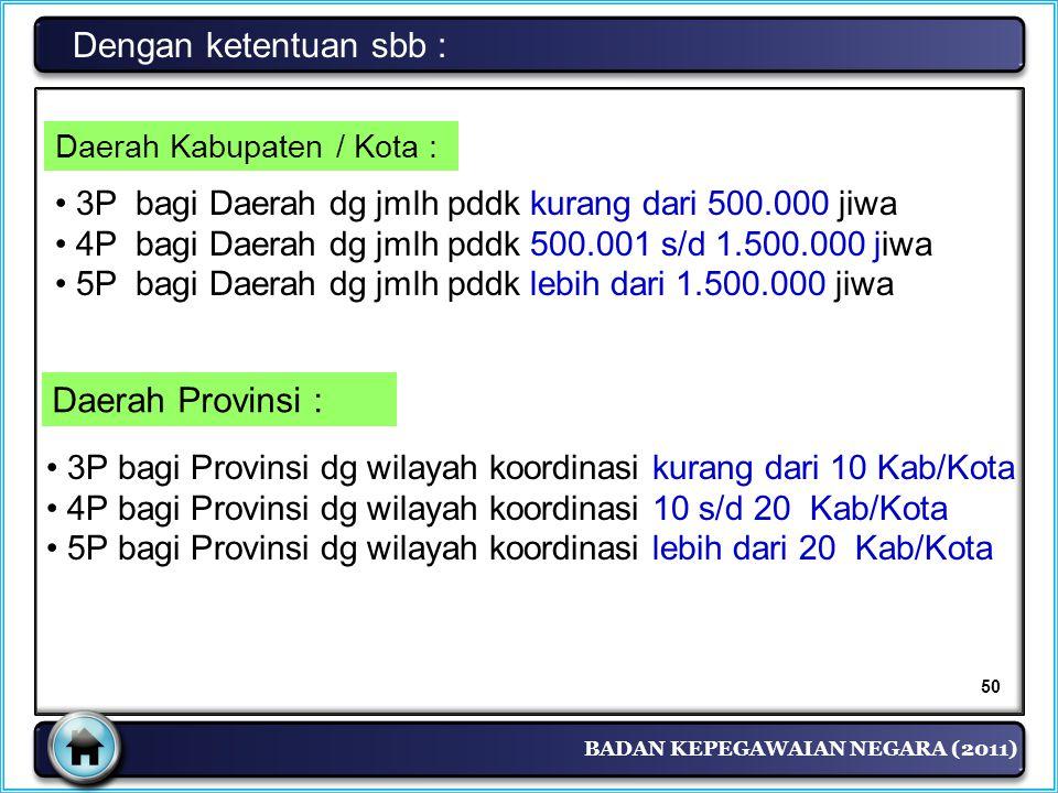 BADAN KEPEGAWAIAN NEGARA (2011) Dengan ketentuan sbb : Daerah Kabupaten / Kota : • 3P bagi Daerah dg jmlh pddk kurang dari 500.000 jiwa • 4P bagi Daer