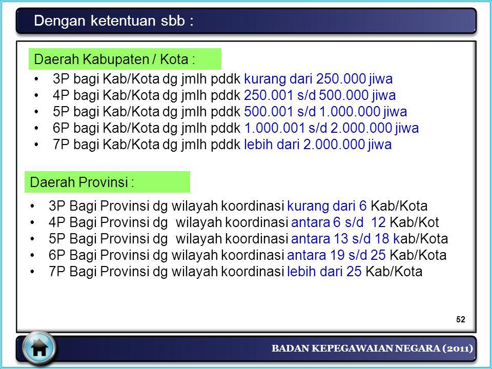 BADAN KEPEGAWAIAN NEGARA (2011) Dengan ketentuan sbb : Daerah Kabupaten / Kota : •3P bagi Kab/Kota dg jmlh pddk kurang dari 250.000 jiwa •4P bagi Kab/