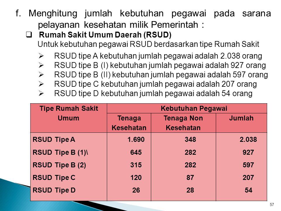 f. Menghitung jumlah kebutuhan pegawai pada sarana pelayanan kesehatan milik Pemerintah :  Rumah Sakit Umum Daerah (RSUD) Untuk kebutuhan pegawai RSU