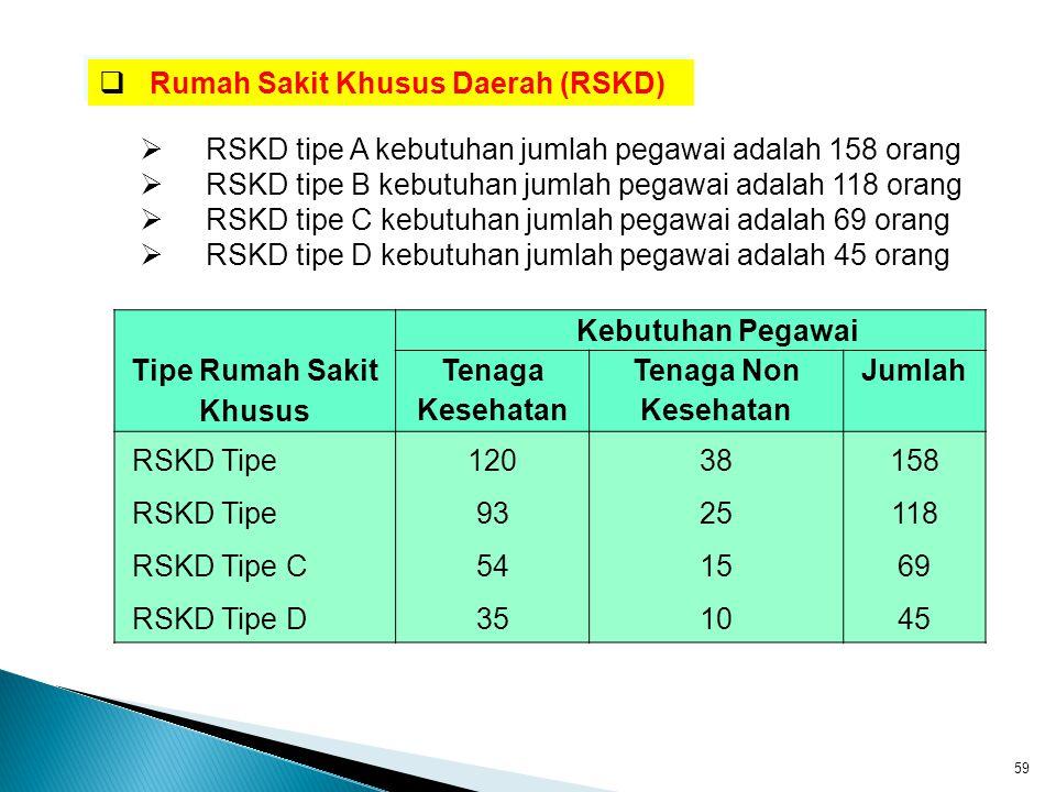  Rumah Sakit Khusus Daerah (RSKD)  RSKD tipe A kebutuhan jumlah pegawai adalah 158 orang  RSKD tipe B kebutuhan jumlah pegawai adalah 118 orang  R