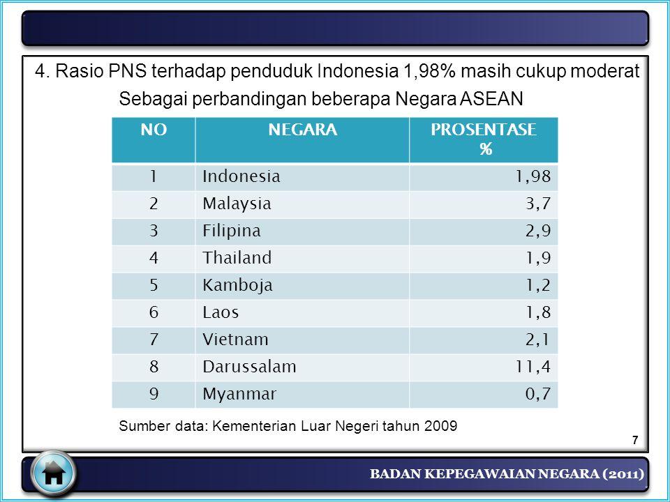 BADAN KEPEGAWAIAN NEGARA (2011) NONEGARAPROSENTASE % 1Indonesia1,98 2Malaysia3,7 3Filipina2,9 4Thailand1,9 5Kamboja1,2 6Laos1,8 7Vietnam2,1 8Darussala