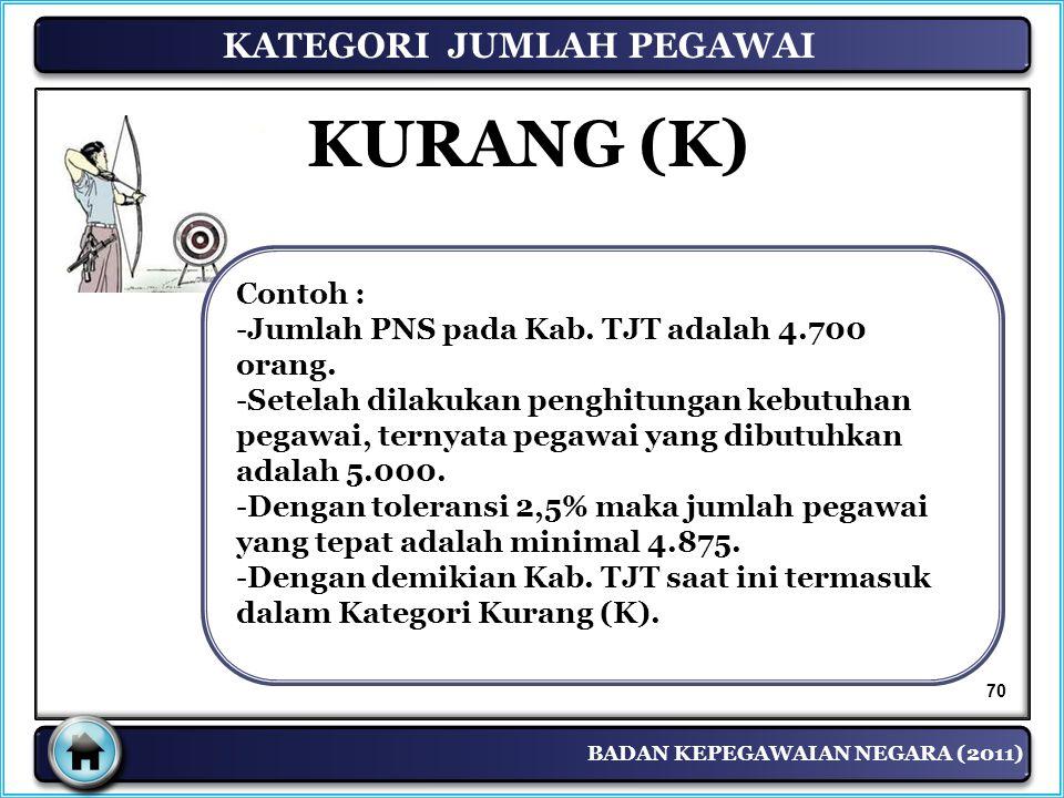 BADAN KEPEGAWAIAN NEGARA (2011) Contoh : -Jumlah PNS pada Kab. TJT adalah 4.700 orang. -Setelah dilakukan penghitungan kebutuhan pegawai, ternyata peg