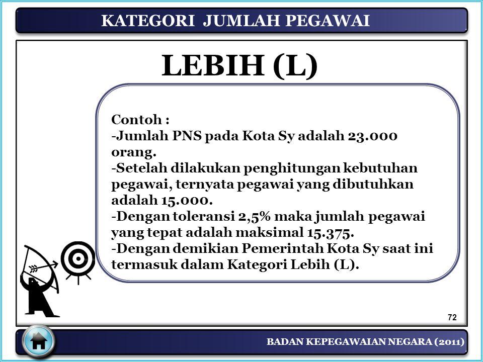 BADAN KEPEGAWAIAN NEGARA (2011) Contoh : -Jumlah PNS pada Kota Sy adalah 23.000 orang. -Setelah dilakukan penghitungan kebutuhan pegawai, ternyata peg