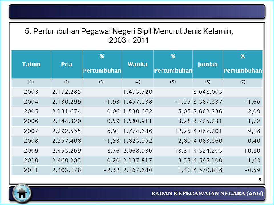 BADAN KEPEGAWAIAN NEGARA (2011) 5. Pertumbuhan Pegawai Negeri Sipil Menurut Jenis Kelamin, 2003 - 2011 8 TahunPria % Wanita % Jumlah % Pertumbuhan (1)