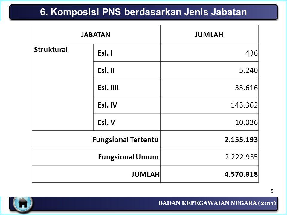BADAN KEPEGAWAIAN NEGARA (2011) 6. Komposisi PNS berdasarkan Jenis Jabatan JABATANJUMLAH Struktural Esl. I436 Esl. II 5.240 Esl. IIII 33.616 Esl. IV 1