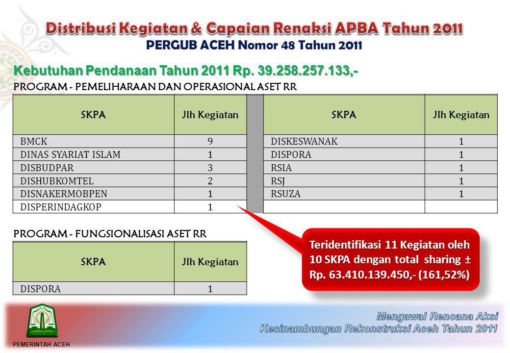 Kebutuhan Pendanaan Tahun 2011 Rp.